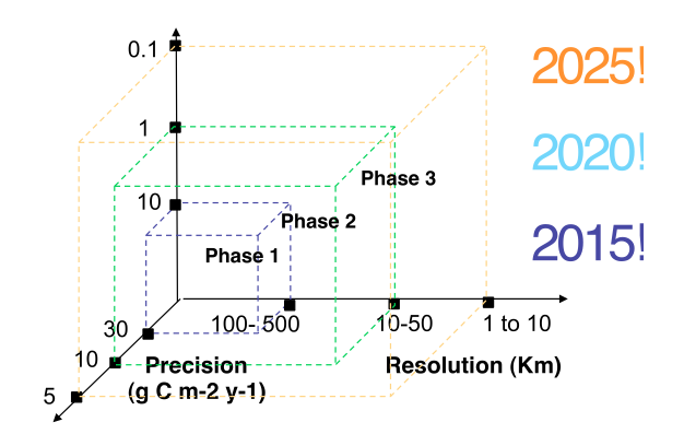 Figures of projected resolution and knowledge increases